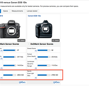 Anyone know how DxO measures their low ISO sensitivity score?
